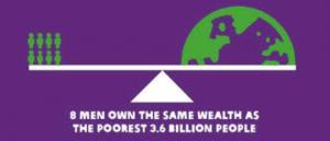 Pouhých 8 lidí vlastní stejné bohatství jako 3,6 miliardy nejchudších